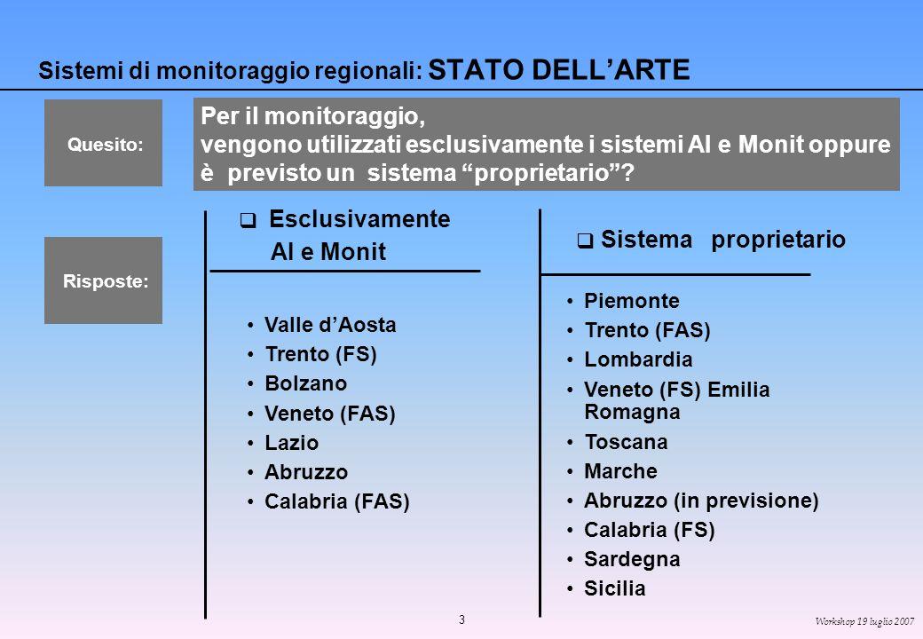 3 Workshop 19 luglio 2007 Sistemi di monitoraggio regionali: STATO DELLARTE Esclusivamente AI e Monit Sistema proprietario Valle dAosta Trento (FS) Bolzano Veneto (FAS) Lazio Abruzzo Calabria (FAS) Per il monitoraggio, vengono utilizzati esclusivamente i sistemi AI e Monit oppure è previsto un sistema proprietario.