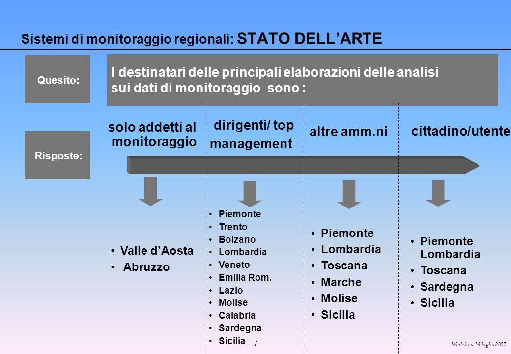 7 Workshop 19 luglio 2007 Sistemi di monitoraggio regionali: STATO DELLARTE Valle dAosta Abruzzo I destinatari delle principali elaborazioni delle analisi sui dati di monitoraggio sono : Piemonte Trento Bolzano Lombardia Veneto Emilia Rom.