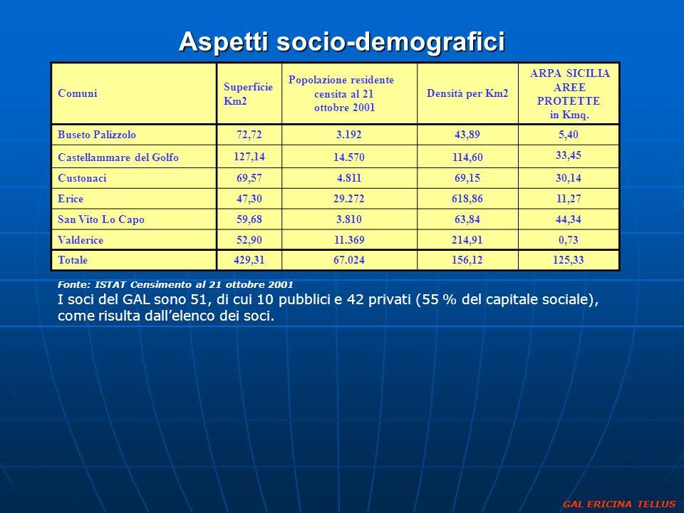 Aspetti socio-demografici Fonte: ISTAT Censimento al 21 ottobre 2001 I soci del GAL sono 51, di cui 10 pubblici e 42 privati (55 % del capitale social