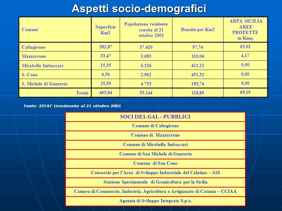 Aspetti socio-demografici Comuni Superficie Km2 Popolazione residente censita al 21 ottobre 2001 Densità per Km2 ARPA SICILIA AREE PROTETTE in Kmq. Ca