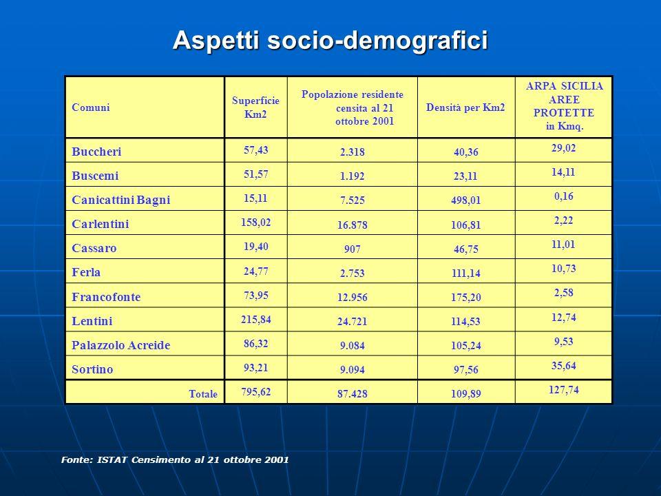 Aspetti socio-demografici Fonte: ISTAT Censimento al 21 ottobre 2001 Comuni Superficie Km2 Popolazione residente censita al 21 ottobre 2001 Densità pe