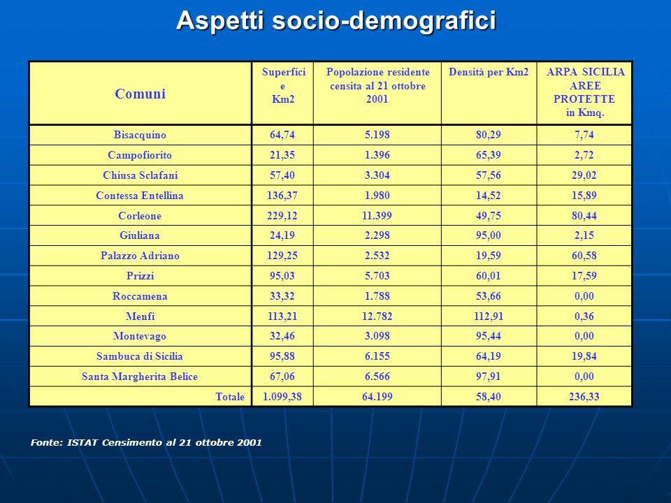 Aspetti socio-demografici Comuni Superfici e Km2 Popolazione residente censita al 21 ottobre 2001 Densità per Km2ARPA SICILIA AREE PROTETTE in Kmq. Bi