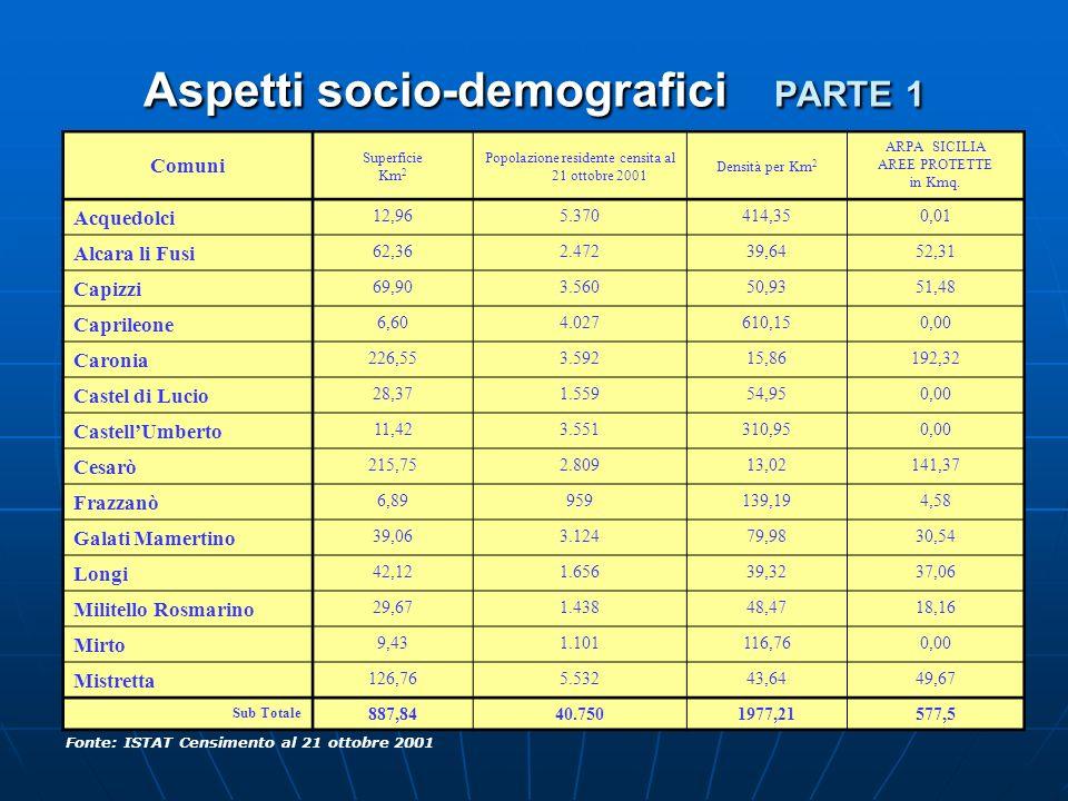 Aspetti socio-demografici PARTE 1 Fonte: ISTAT Censimento al 21 ottobre 2001 Comuni Superficie Km 2 Popolazione residente censita al 21 ottobre 2001 D