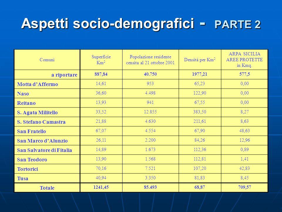 Aspetti socio-demografici - PARTE 2 Comuni Superficie Km 2 Popolazione residente censita al 21 ottobre 2001 Densità per Km 2 ARPA SICILIA AREE PROTETT