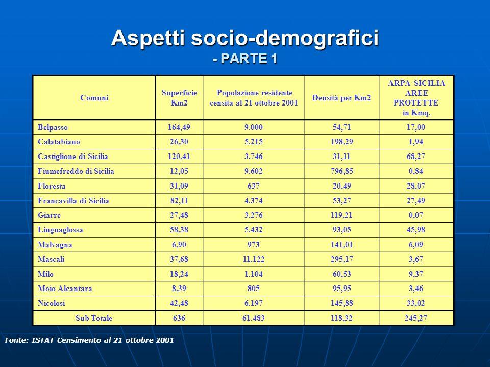 Aspetti socio-demografici - PARTE 1 Fonte: ISTAT Censimento al 21 ottobre 2001 Comuni Superficie Km2 Popolazione residente censita al 21 ottobre 2001