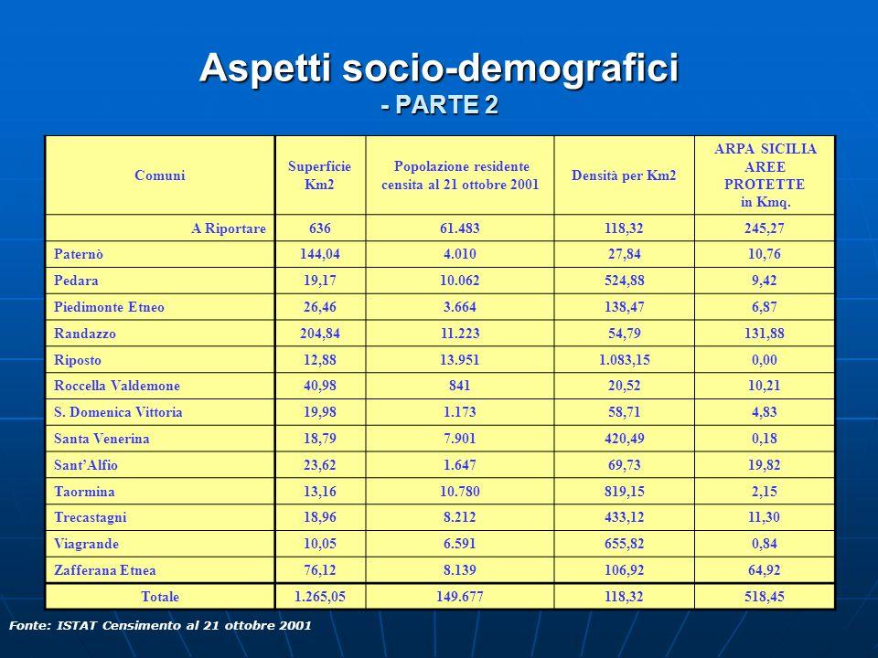 Aspetti socio-demografici - PARTE 2 Comuni Superficie Km2 Popolazione residente censita al 21 ottobre 2001 Densità per Km2 ARPA SICILIA AREE PROTETTE