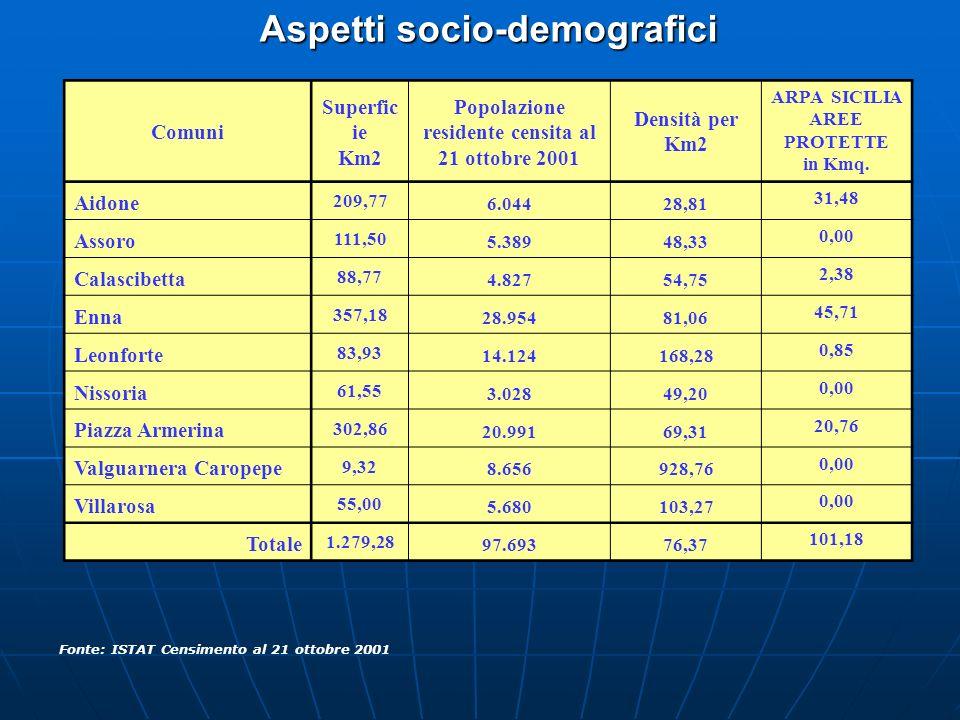 Aspetti socio-demografici Fonte: ISTAT Censimento al 21 ottobre 2001 Comuni Superfic ie Km2 Popolazione residente censita al 21 ottobre 2001 Densità p