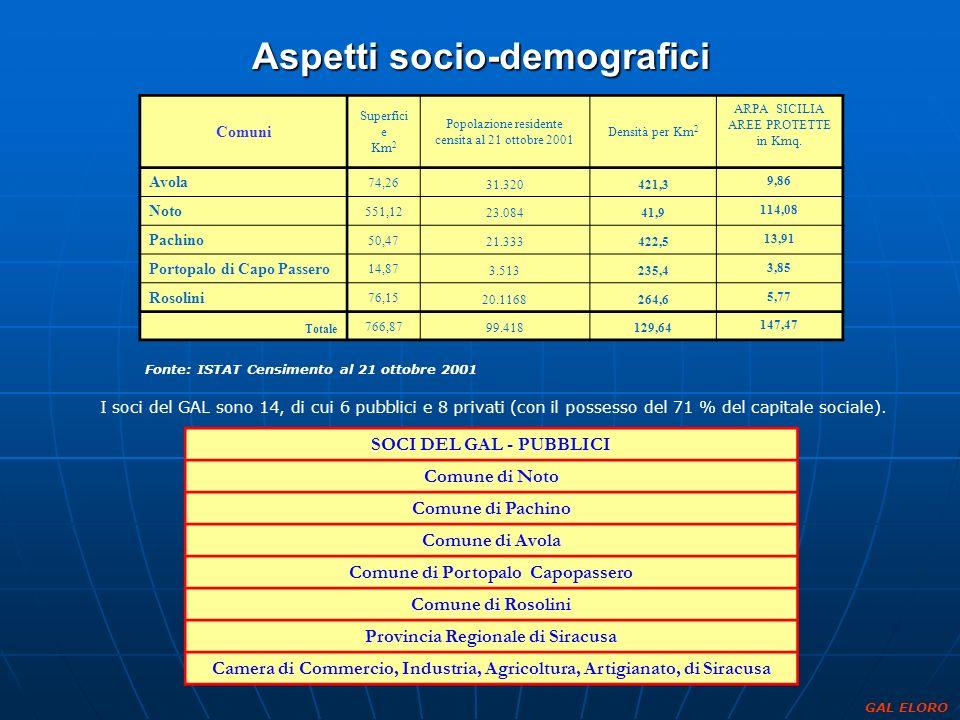 Aspetti socio-demografici Fonte: ISTAT Censimento al 21 ottobre 2001 I soci del GAL sono 14, di cui 6 pubblici e 8 privati (con il possesso del 71 % d