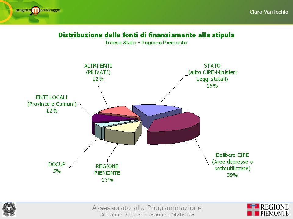 Assessorato alla Programmazione Direzione Programmazione e Statistica Clara Varricchio