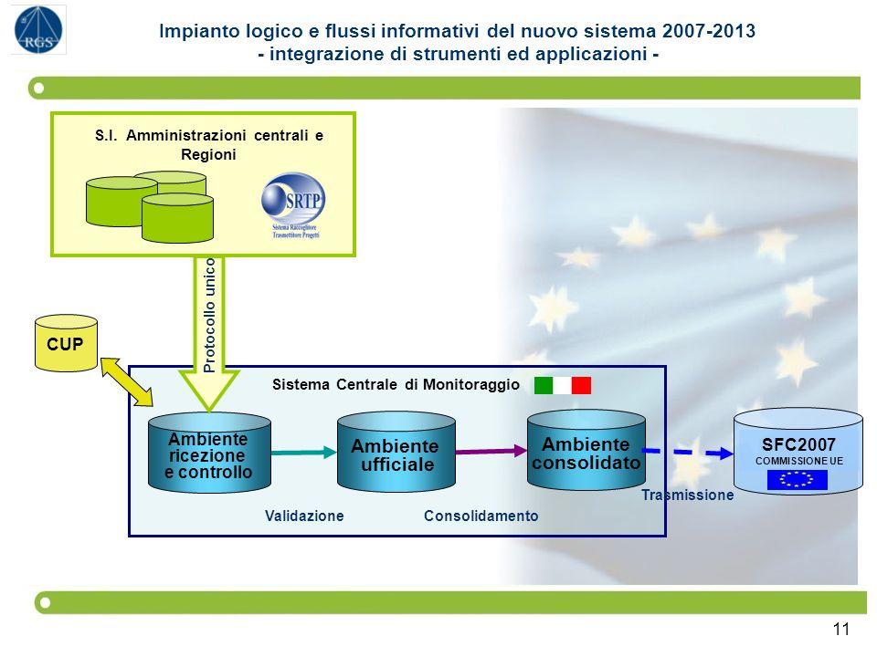 11 SFC2007 COMMISSIONE UE Sistema Centrale di Monitoraggio Ambiente ufficiale Ambiente consolidato Ambiente ricezione e controllo S.I. Amministrazioni