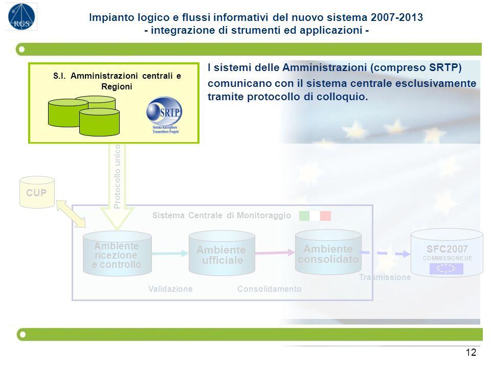12 SFC2007 COMMISSIONE UE Sistema Centrale di Monitoraggio Ambiente ufficiale Ambiente consolidato Ambiente ricezione e controllo S.I. Amministrazioni