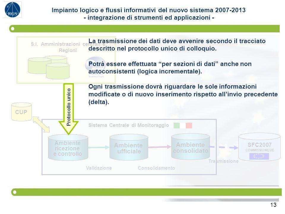13 SFC2007 COMMISSIONE UE Sistema Centrale di Monitoraggio Ambiente ufficiale Ambiente consolidato Ambiente ricezione e controllo S.I. Amministrazioni