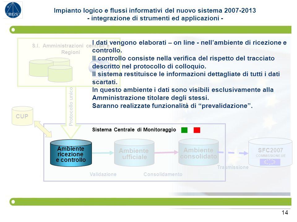 14 SFC2007 COMMISSIONE UE Sistema Centrale di Monitoraggio Ambiente ufficiale Ambiente consolidato Ambiente ricezione e controllo S.I. Amministrazioni