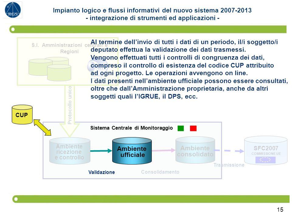 15 SFC2007 COMMISSIONE UE Sistema Centrale di Monitoraggio Ambiente ufficiale Ambiente consolidato Ambiente ricezione e controllo S.I. Amministrazioni