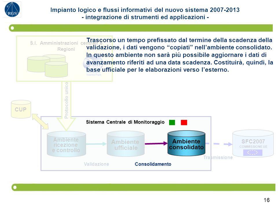 16 SFC2007 COMMISSIONE UE Sistema Centrale di Monitoraggio Ambiente ufficiale Ambiente consolidato Ambiente ricezione e controllo S.I. Amministrazioni
