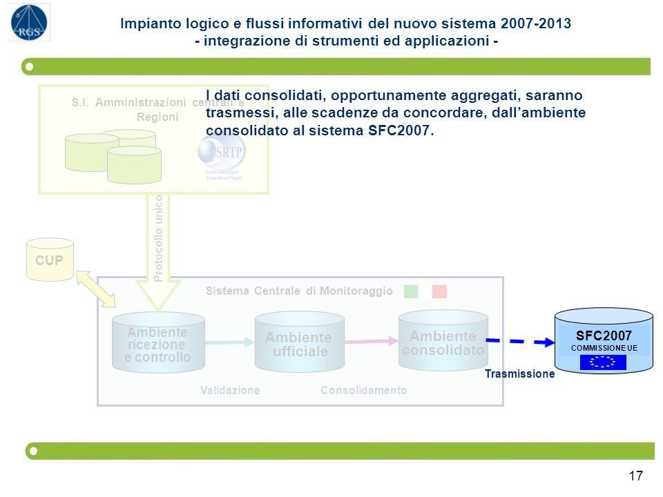 17 SFC2007 COMMISSIONE UE Sistema Centrale di Monitoraggio Ambiente ufficiale Ambiente consolidato Ambiente ricezione e controllo S.I. Amministrazioni