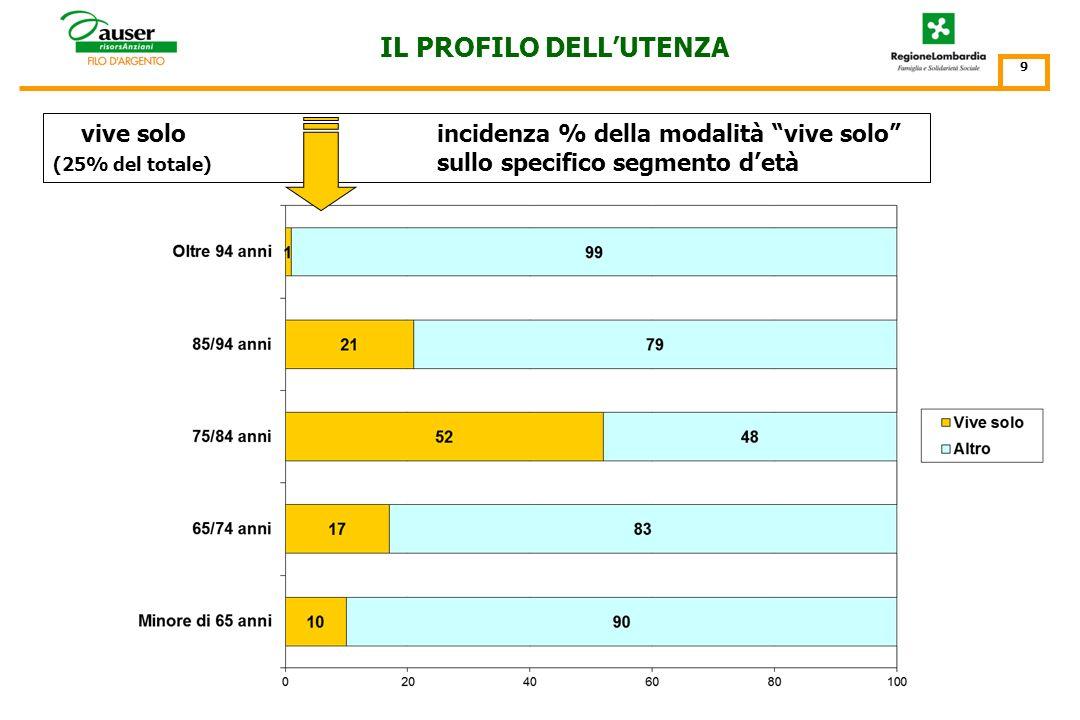 per classi detà (%) IL PROFILO DELLUTENZA 8 per genere Gli ultra 75enni costituiscono il 54% del totale e gli ultra 85enni il 14%