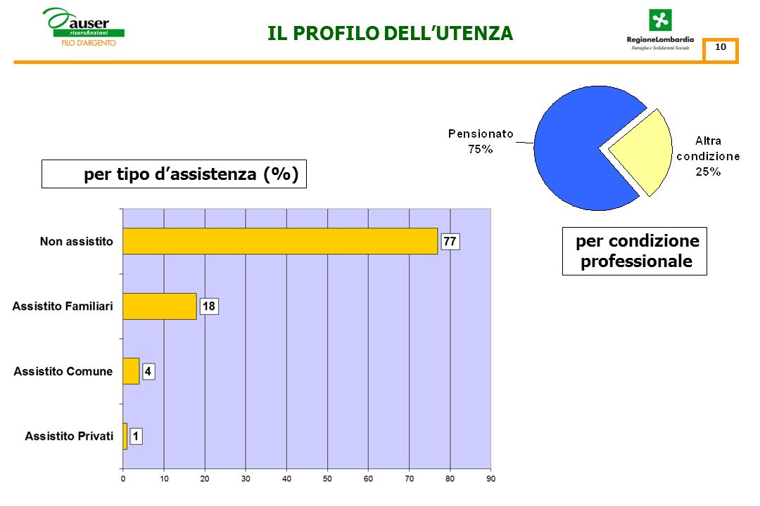 IL PROFILO DELLUTENZA 9 vive solo incidenza % della modalità vive solo (25% del totale) sullo specifico segmento detà