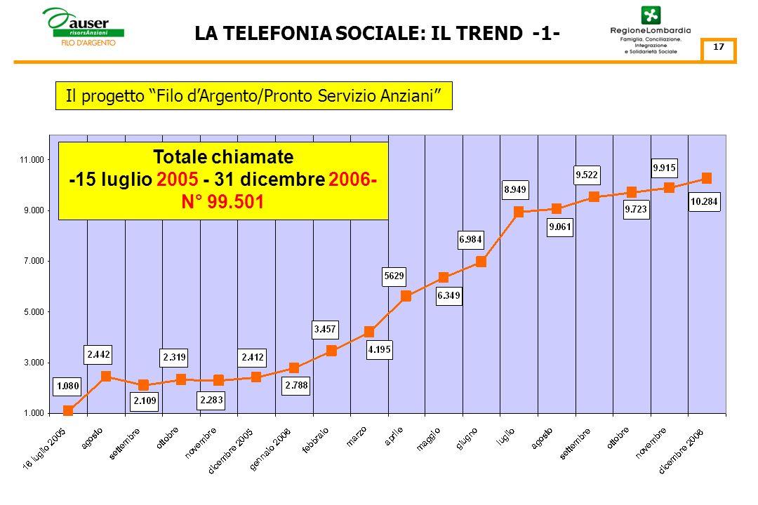 IL TREND DELLA TELEFONIA SOCIALE LUGLIO 2005 – DICEMBRE 2011