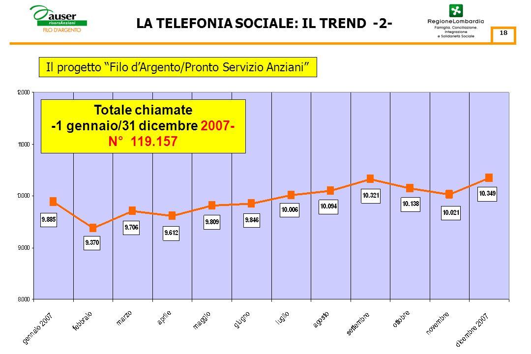 LA TELEFONIA SOCIALE: IL TREND -1- Il progetto Filo dArgento/Pronto Servizio Anziani 17 Totale chiamate -15 luglio 2005 - 31 dicembre 2006- N° 99.501