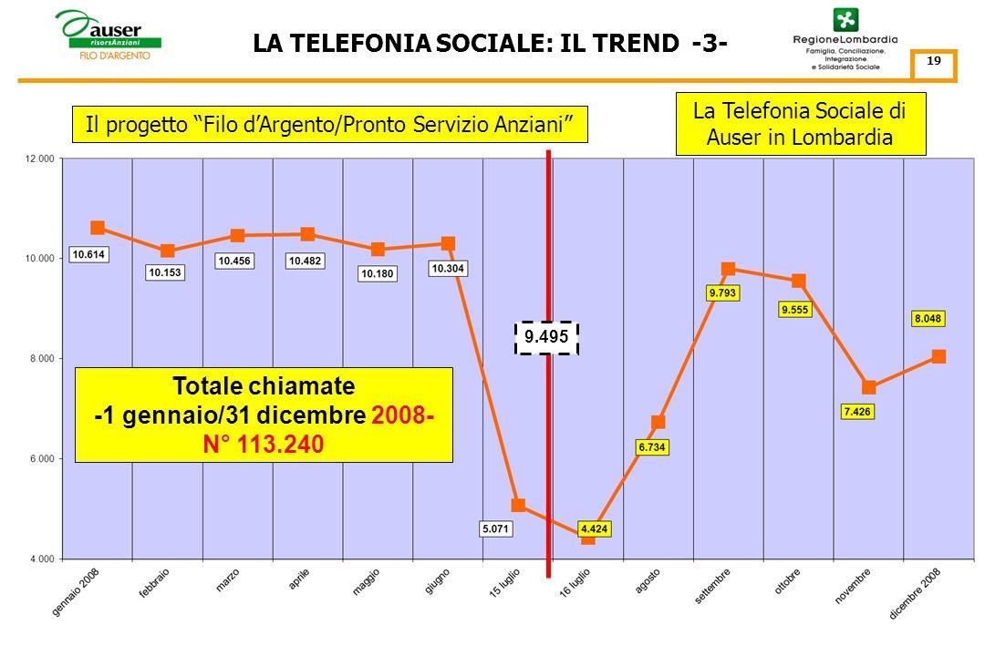 LA TELEFONIA SOCIALE: IL TREND -2- 18 Il progetto Filo dArgento/Pronto Servizio Anziani Totale chiamate -1 gennaio/31 dicembre 2007- N° 119.157