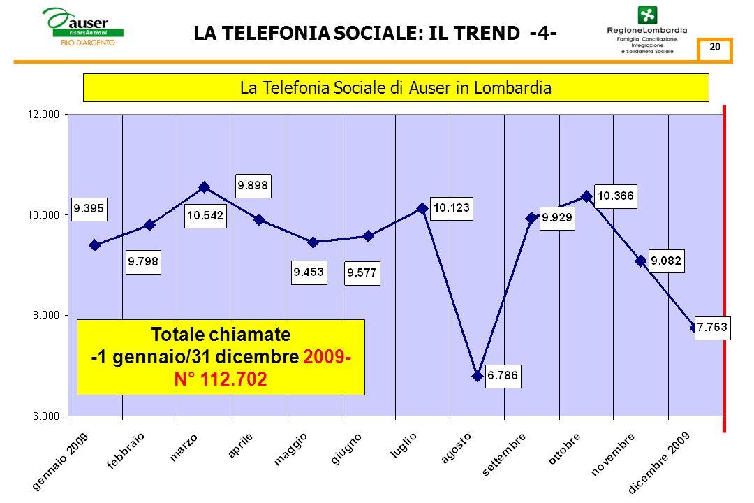 La Telefonia Sociale di Auser in Lombardia LA TELEFONIA SOCIALE: IL TREND -3- 19 9.495 Il progetto Filo dArgento/Pronto Servizio Anziani Totale chiamate -1 gennaio/31 dicembre 2008- N° 113.240