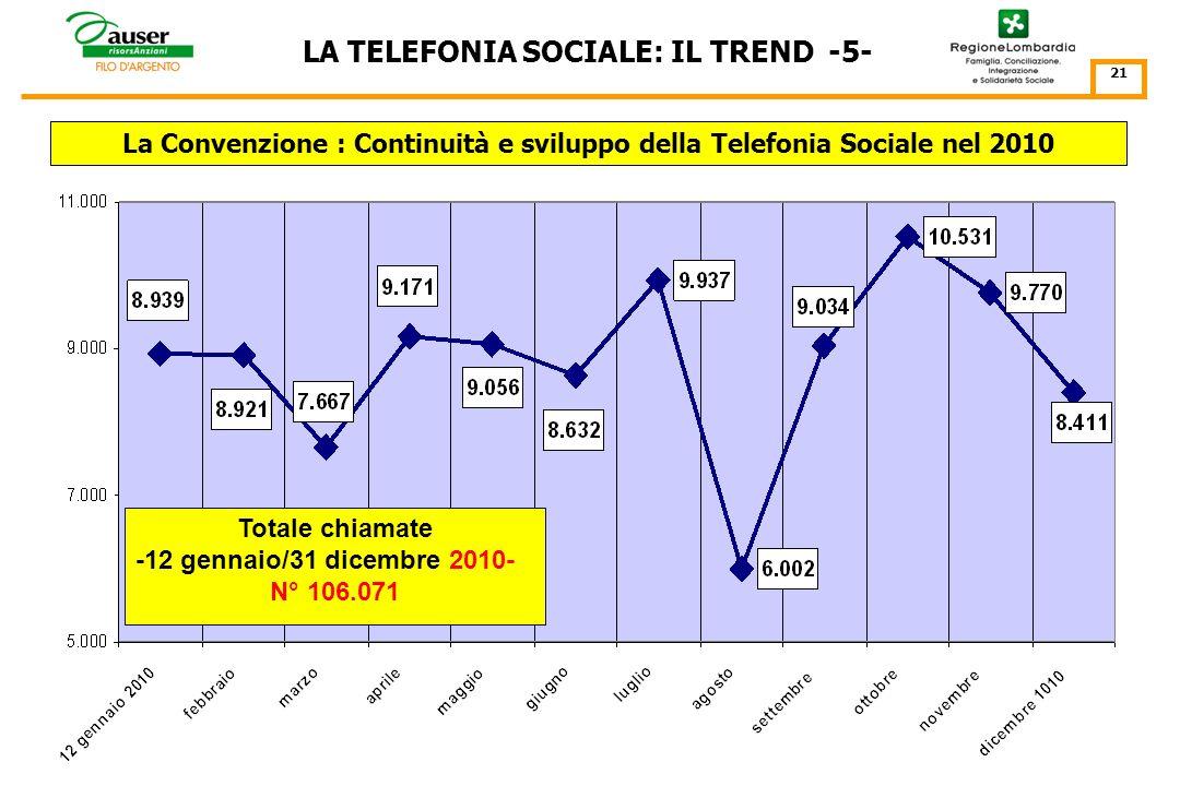 LA TELEFONIA SOCIALE: IL TREND -4- 20 La Telefonia Sociale di Auser in Lombardia Totale chiamate -1 gennaio/31 dicembre 2009- N° 112.702