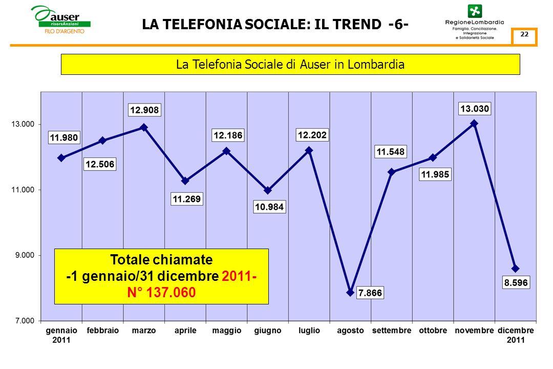 LA TELEFONIA SOCIALE: IL TREND -5- 21 Totale chiamate -12 gennaio/31 dicembre 2010- N° 106.071 La Convenzione : Continuità e sviluppo della Telefonia Sociale nel 2010
