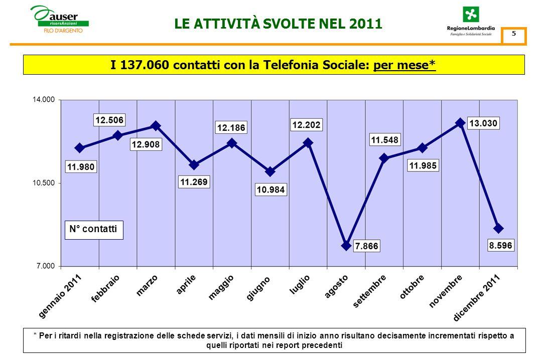 LE ATTIVITÀ DI TELEFONIA SOCIALE SVOLTE NEL 2011
