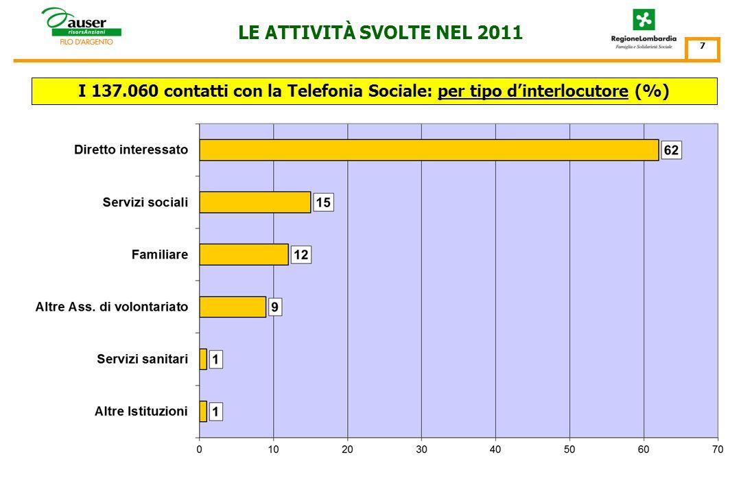 I 137.060 contatti con la Telefonia Sociale: per Punto dAscolto N° contatti 6 LE ATTIVITÀ SVOLTE NEL 2011