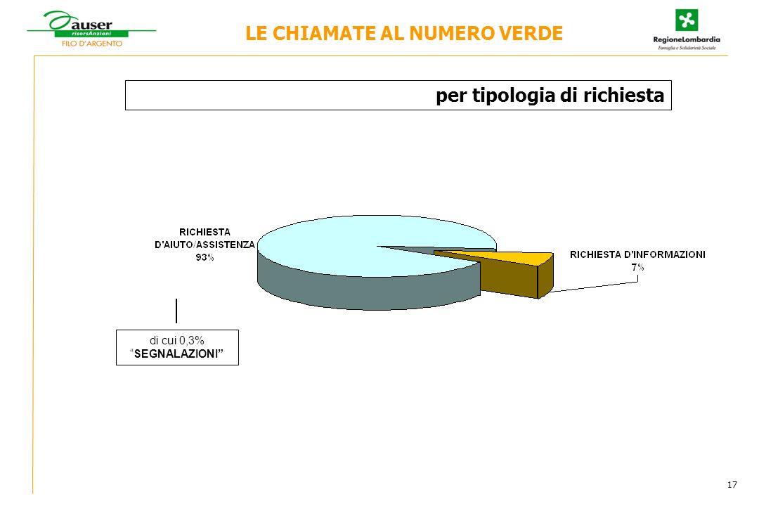 per tipologia di richiesta di cui 0,3%SEGNALAZIONI LE CHIAMATE AL NUMERO VERDE 17