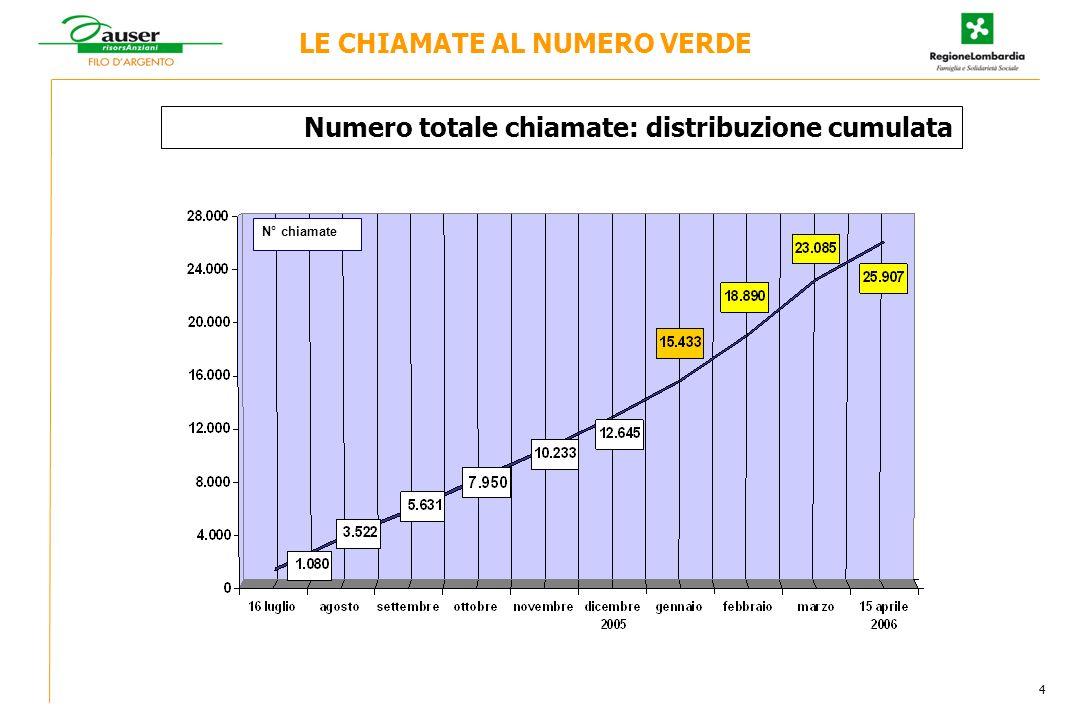 N° chiamate LE CHIAMATE AL NUMERO VERDE Numero totale chiamate: distribuzione cumulata 4