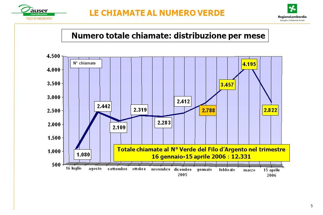 N° chiamate Totale chiamate al N° Verde del Filo dArgento nel trimestre 16 gennaio-15 aprile 2006 : 12.331 LE CHIAMATE AL NUMERO VERDE Numero totale chiamate: distribuzione per mese 5