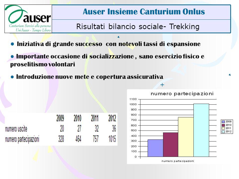 Risultati bilancio sociale- Trekking Auser Insieme Canturium Onlus Iniziativa di grande successo con notevoli tassi di espansione Importante occasione