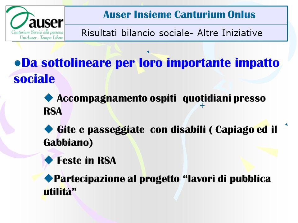 Risultati bilancio sociale- Altre Iniziative Auser Insieme Canturium Onlus Da sottolineare per loro importante impatto sociale Accompagnamento ospiti