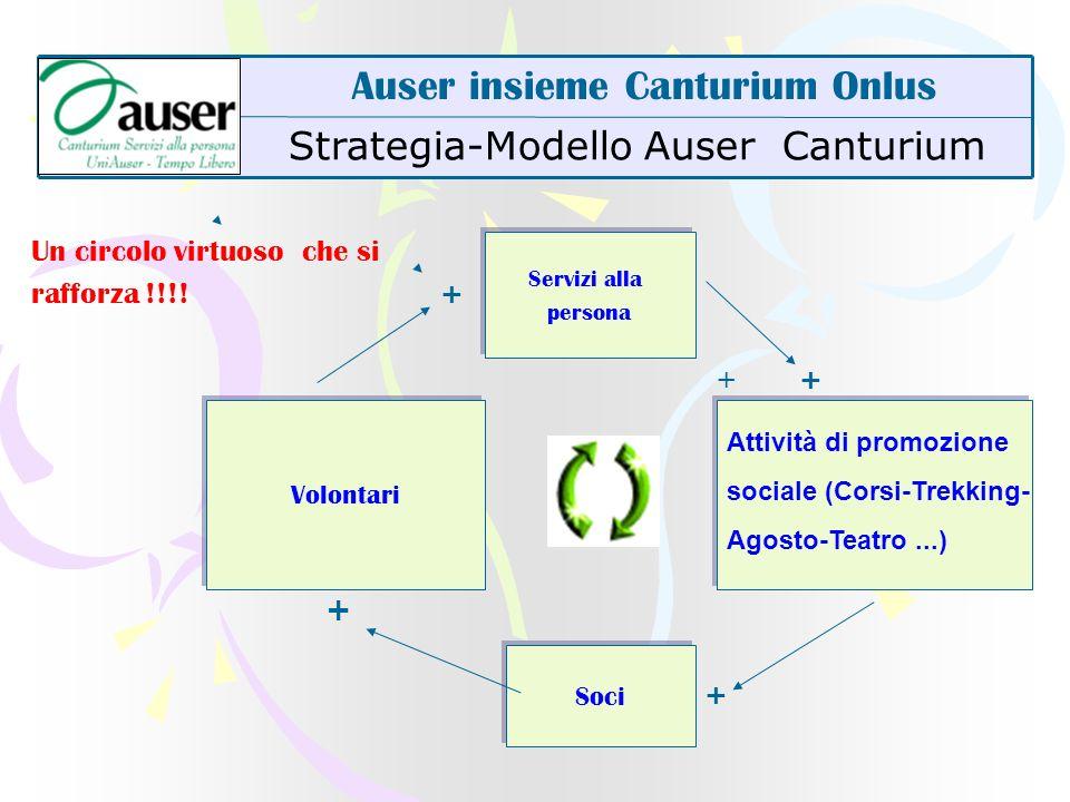 Strategia-Modello Auser Canturium Auser insieme Canturium Onlus Un circolo virtuoso che si rafforza !!!! Volontari Soci Attività di promozione sociale
