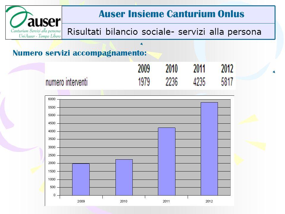 Risultati bilancio sociale- servizi alla persona Auser Insieme Canturium Onlus Numero servizi accompagnamento: +