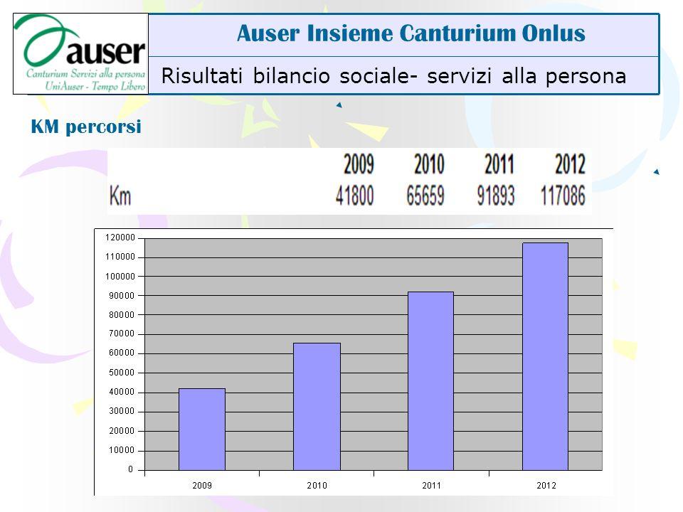 Risultati bilancio sociale- compagnia Auser Insieme Canturium Onlus Risultati stabili nel periodo In aumento nell ultimo trimestre Area di possibile espansione nei prossimi anni.