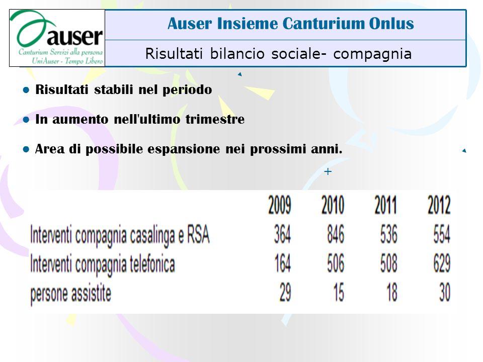 Risultati bilancio sociale- compagnia Auser Insieme Canturium Onlus Risultati stabili nel periodo In aumento nell'ultimo trimestre Area di possibile e