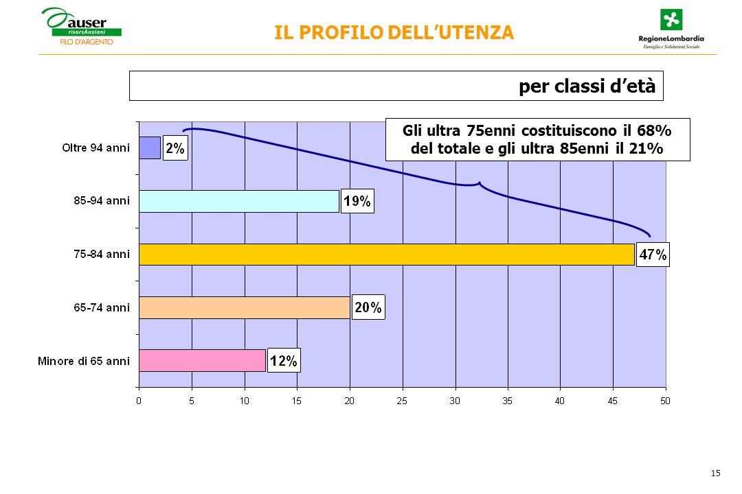 per classi detà 15 Gli ultra 75enni costituiscono il 68% del totale e gli ultra 85enni il 21% IL PROFILO DELLUTENZA