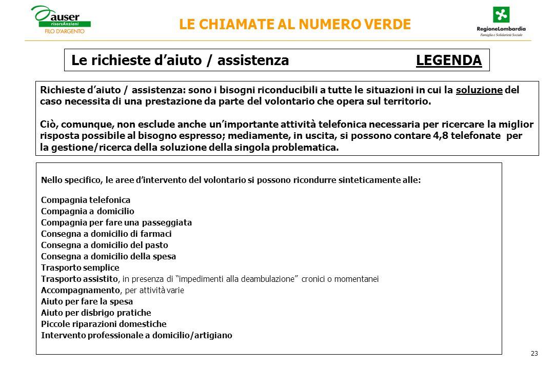 Le richieste daiuto / assistenza LEGENDA Richieste daiuto / assistenza: sono i bisogni riconducibili a tutte le situazioni in cui la soluzione del caso necessita di una prestazione da parte del volontario che opera sul territorio.