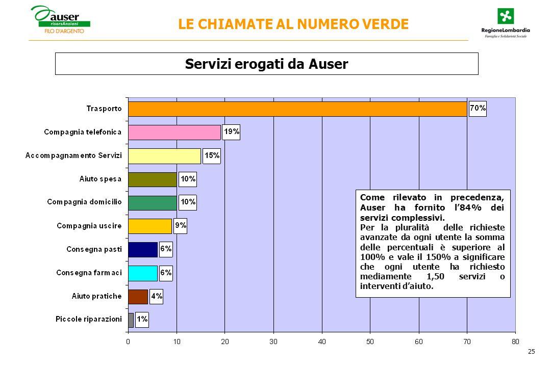 Come rilevato in precedenza, Auser ha fornito l84% dei servizi complessivi.
