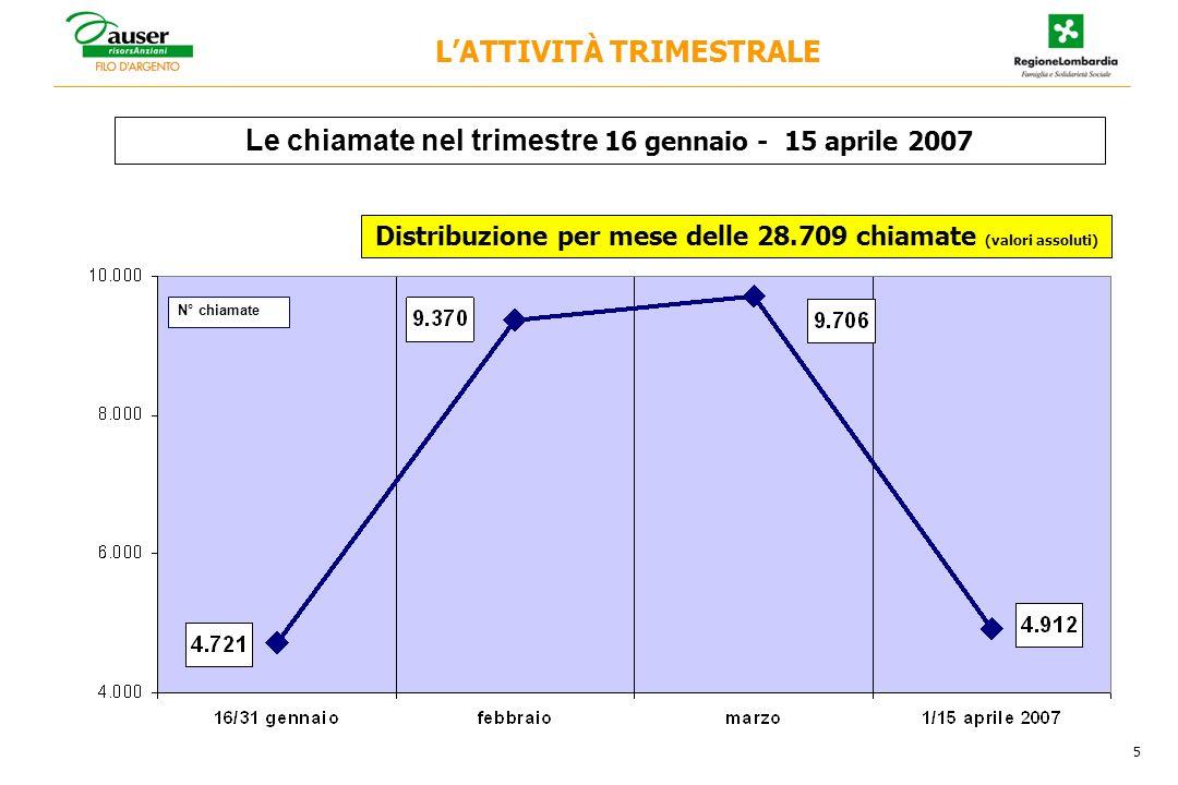 5 Le chiamate nel trimestre 16 gennaio - 15 aprile 2007 N° chiamate LATTIVITÀ TRIMESTRALE Distribuzione per mese delle 28.709 chiamate (valori assoluti)