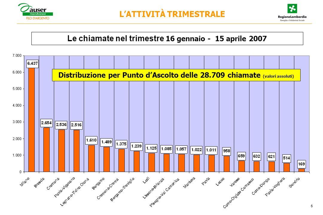 6 LATTIVITÀ TRIMESTRALE Distribuzione per Punto dAscolto delle 28.709 chiamate (valori assoluti) Le chiamate nel trimestre 16 gennaio - 15 aprile 2007