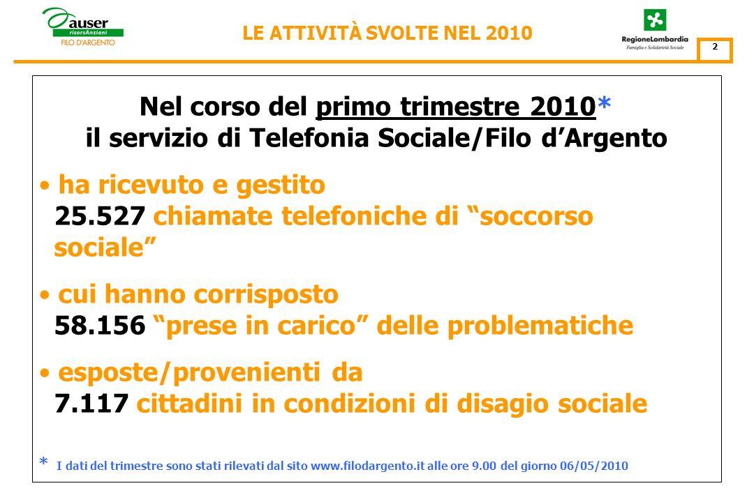 I risultati quantitativi che vengono presentati in questo rapporto fanno riferimento alla Convenzione stipulata tra Auser Regionale Lombardia e lAssessorato alla Famiglia e Solidarietà Sociale della Regione Lombardia in data 11 gennaio 2010.
