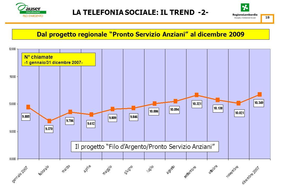 N° chiamate -15 luglio 2005/31 dicembre 2006- LA TELEFONIA SOCIALE: IL TREND -1- Il progetto Filo dArgento/Pronto Servizio Anziani 17 Dal progetto regionale Pronto Servizio Anziani al dicembre 2009