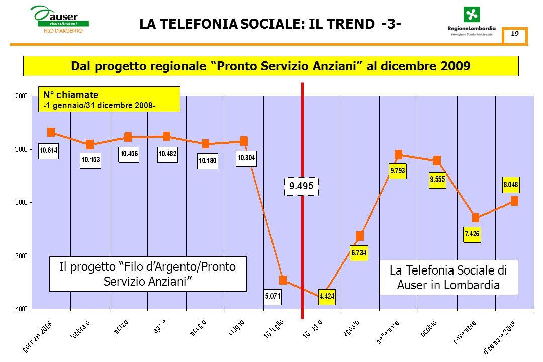 Il progetto Filo dArgento/Pronto Servizio Anziani LA TELEFONIA SOCIALE: IL TREND -2- 18 N° chiamate -1 gennaio/31 dicembre 2007- Dal progetto regional
