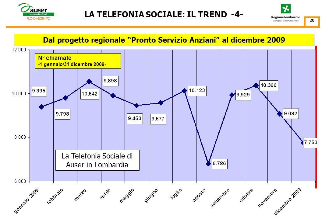 Il progetto Filo dArgento/Pronto Servizio Anziani La Telefonia Sociale di Auser in Lombardia LA TELEFONIA SOCIALE: IL TREND -3- 19 N° chiamate -1 genn
