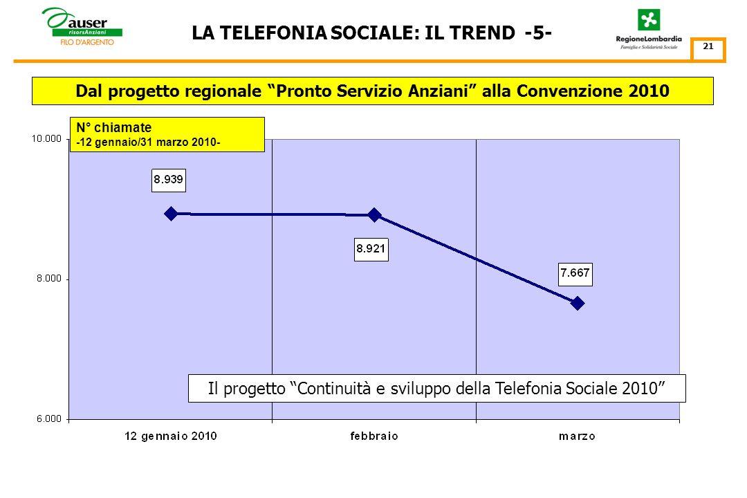 LA TELEFONIA SOCIALE: IL TREND -4- 20 Dal progetto regionale Pronto Servizio Anziani al dicembre 2009 N° chiamate -1 gennaio/31 dicembre 2009- La Tele