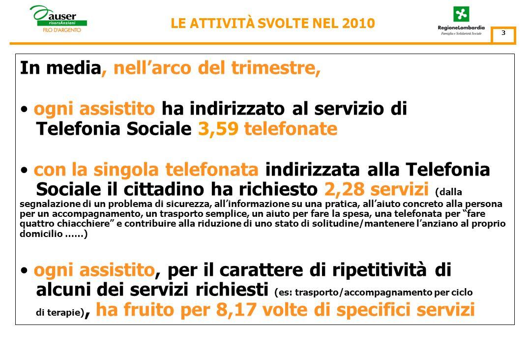 Nel corso del primo trimestre 2010* il servizio di Telefonia Sociale/Filo dArgento ha ricevuto e gestito 25.527 chiamate telefoniche di soccorso socia